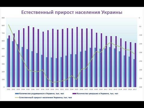 За период 1991-2017 численность населения России уменьшилось на 13 млн. чел