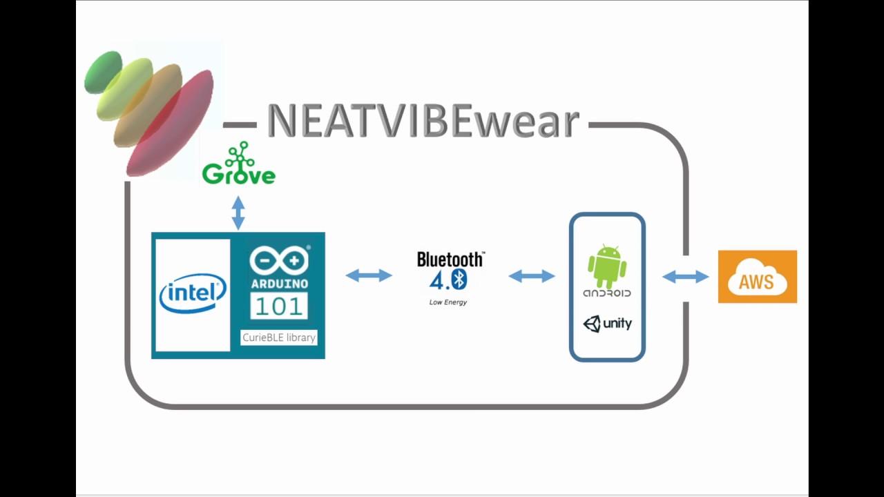 NEATVIBEwear | Devpost