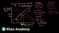Causes of shifts in currency supply and demand curves | AP Macroeconomics | Khan Academy