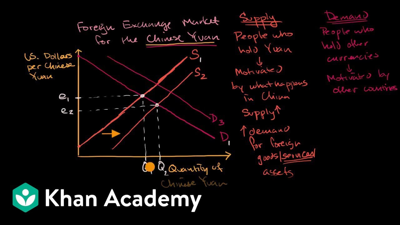 Causes Of Shifts In Currency Supply And Demand Curves