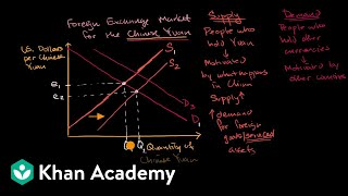 Causes of shifts in currency supply and demand curves   APⓇ Macroeconomics   Khan Academy