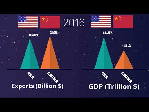 US CHINA ECONOMY GDP COMPARISON GROWTH FROM 1960,USA vs CHINA economy Growth 2017-2018