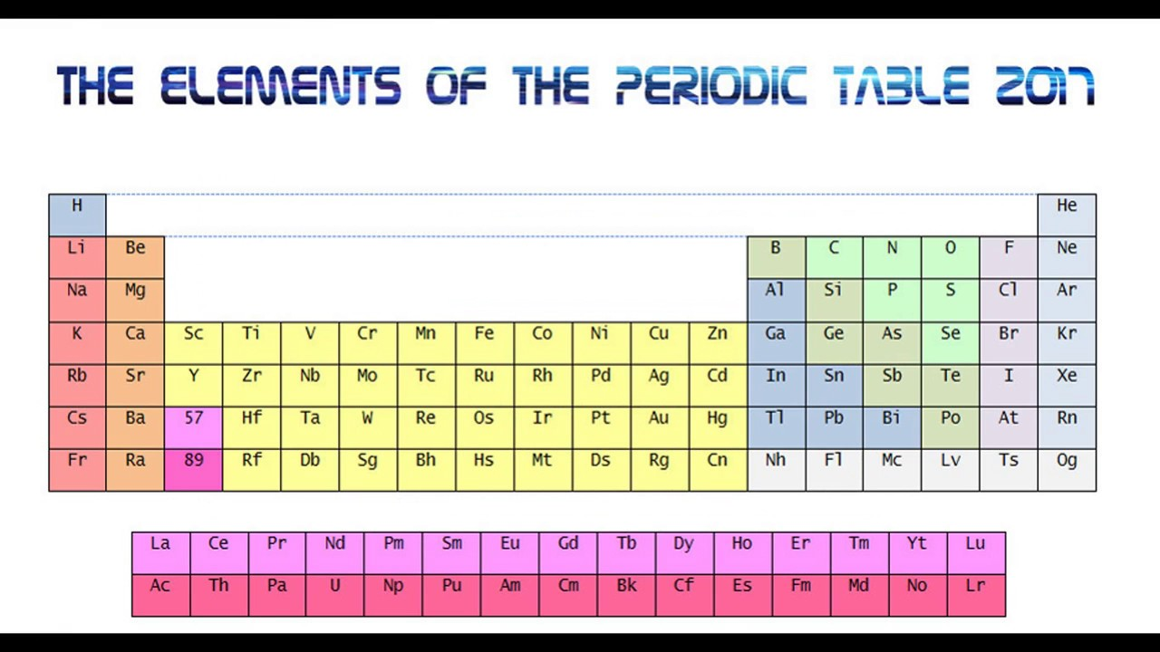The new 2017 periodic table on ms office word youtube the new 2017 periodic table on ms office word gamestrikefo Image collections