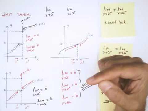 Limit Konu Anlatımı 1 12. Sınıf  Matematik Konu Anlatımı, Yks Hazırlık