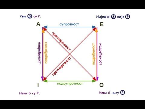 Логички квадрат у традиционалној и савременој формалној логици