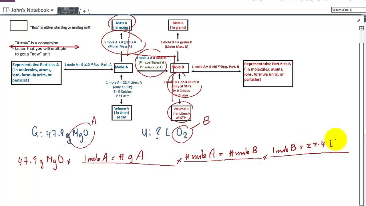 Writing a balanced equation and solving for the unknown using a writing a balanced equation and solving for the unknown using a stoichiometry flowchart nvjuhfo Gallery