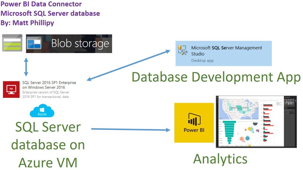 Power BI Data Connector: SQL Server Database on Azure VM