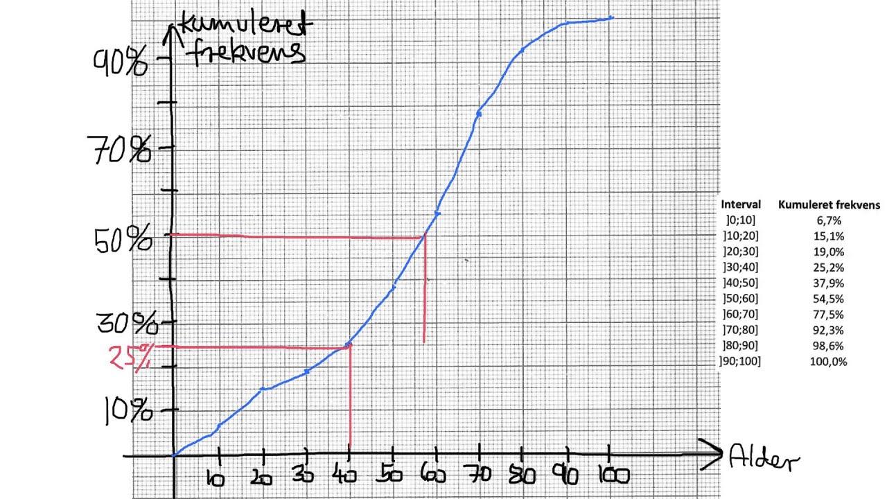 (5) Deskriptiv statistik - grupperede data - Kvartiler