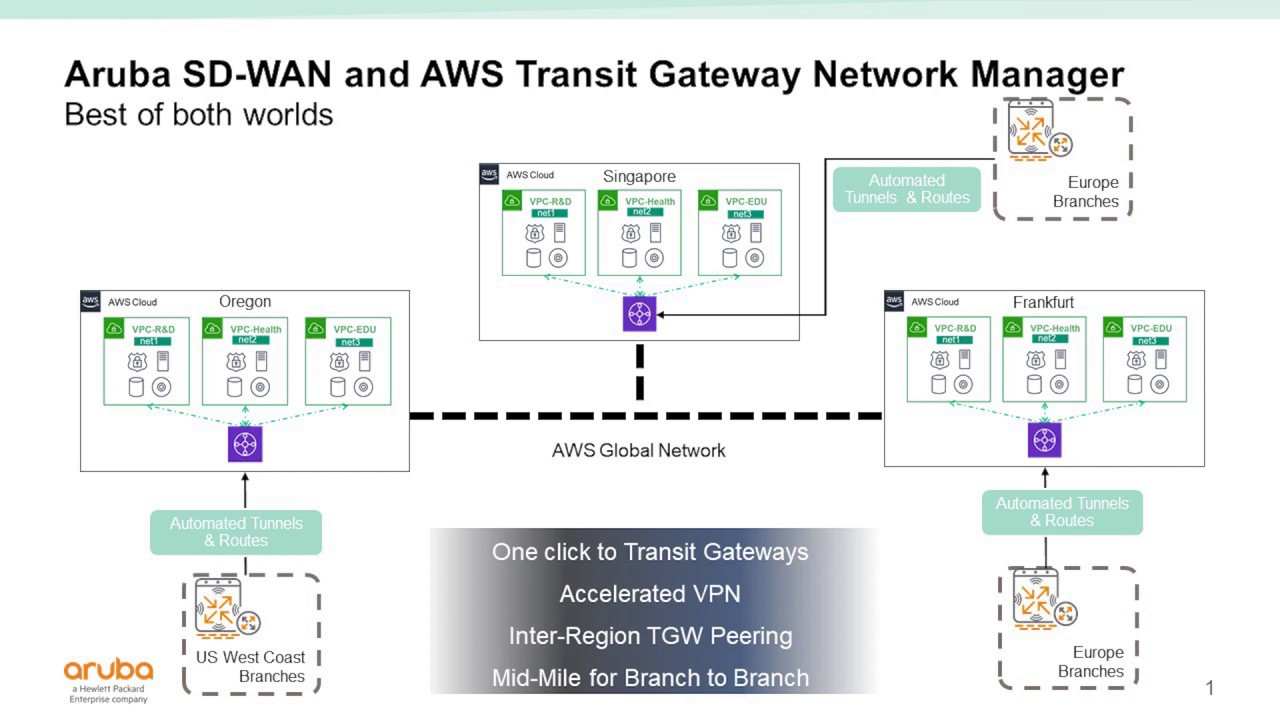 Demo Of Aruba Sd Wan With Aws Transit Gateway Network Manager Youtube