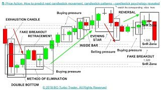📚 Price Action: How to predict next candlestick movement, next candlestick psychology & patterns