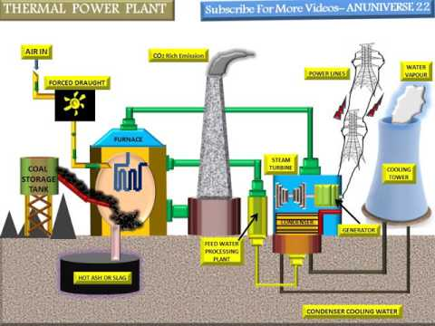 THERMAL POWER PLANT WORKING - ANUNIVERSE 22