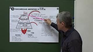 ЕГЭ как запомнить ПЕТР Первый Реформы 18 век    Система Шаталова