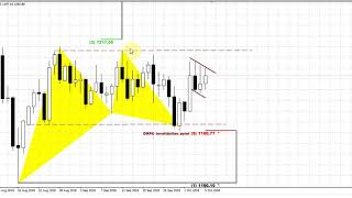 Forex Peace Army | Sive Morten Gold Daily 10.08.18