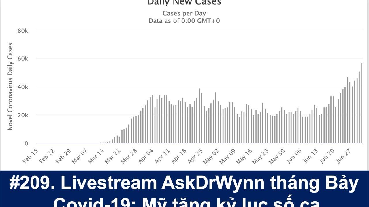#209. Livestream AskDrWynn và Covid-19: Mỹ tăng số ca kỷ lục