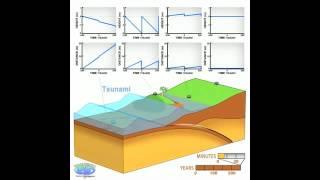 Video om jordskælv