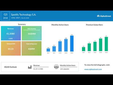 Spotify Technology S.A. (NYSE: SPOT) Q3 2018 Earnings Call Mp3
