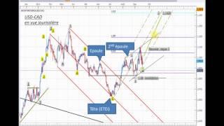 Formation Trading - Indicateur technique: Les Fourchettes d'Andrews sur le Forex et en Bourse