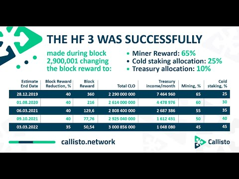 Callisto Network (CLO) после халвинга / Финансовый отчет AAATrade / Конструктивная критика команды