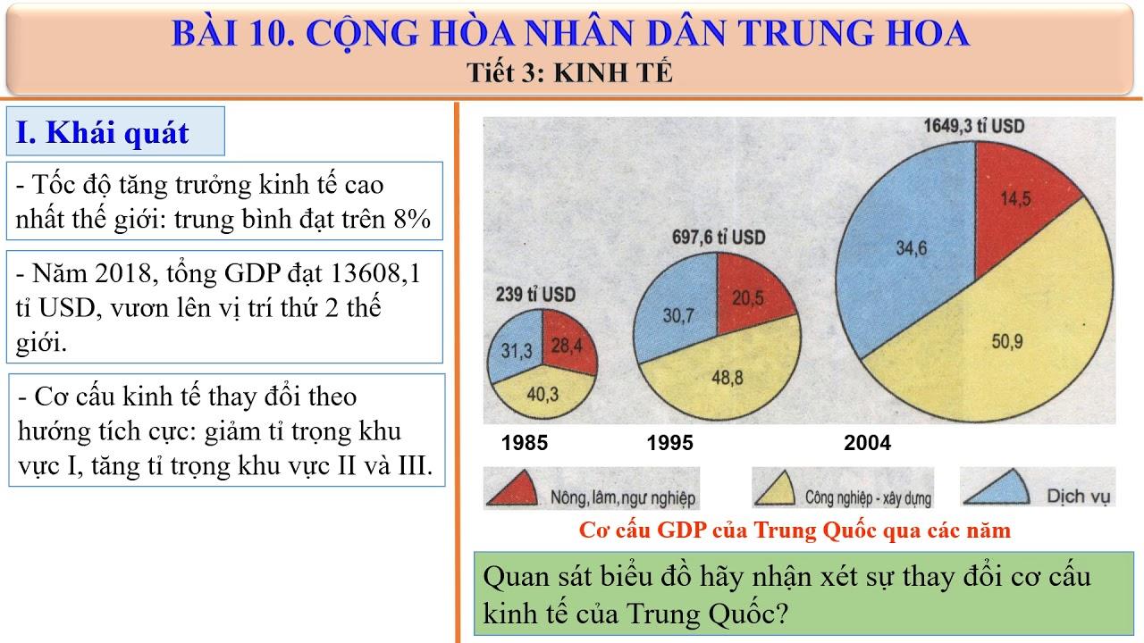 Địa11- Tiết 25- Cộng hòa nhân dân Trung Hoa- 15h00, 21/04 /2020