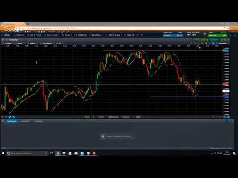 Live Trading sur USD/CAD avec la publication de news (CPI et ventes au détail) - 20/10/2017