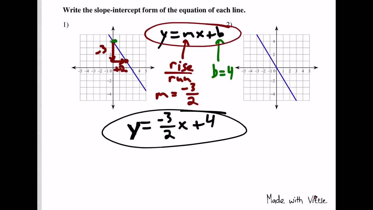 Using Graphs to Write Slope-Intercept Form Linear
