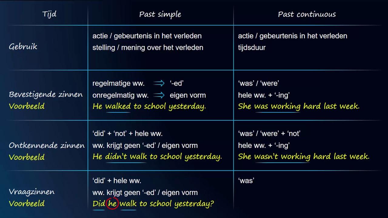 Download Engels - Alle tijden - EngelsAcademie.nl