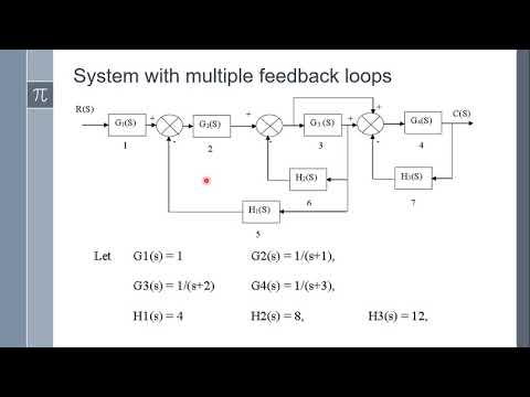 Block diagram reduction using Matlab - YouTubeYouTube
