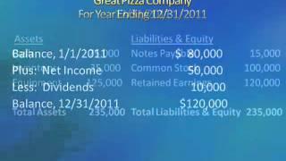 5.1 Financial Statement Articulation.mp4