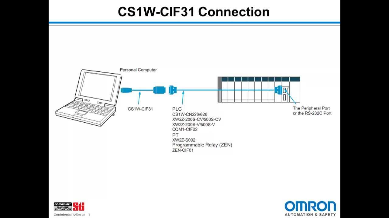 Cs1w Cif31 Usb Driver Installation