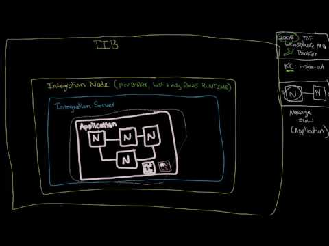 IIB: Architecture: Integration Nodes and Integration Servers