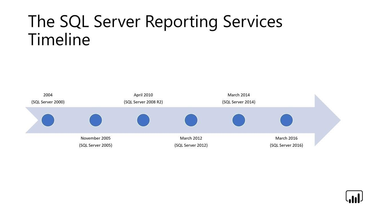 Microsoft Power BI: Designing Professional Paginated Reports with Report  Builder - BRK3025