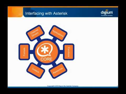 Asterisk Basics - Architectural Overview