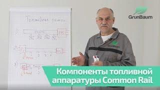 Принцип работы компонентов топливного контура системы Common Rail. Часть 2