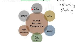 1.1 introduction 1.2 human resource functions
