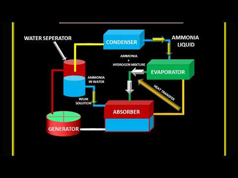 Anuniverse 22 Domestic Electrolux Refrigeration System