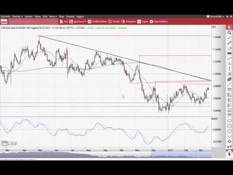 S&P 500: Kein Puffer nach unten - Chart Flash 20.03.2017