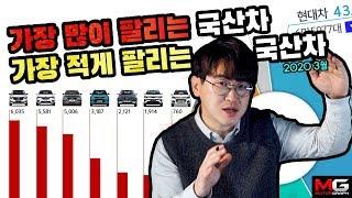 그랜저, K5, XM3는 한달에 몇대나 팔릴까?...국산차 판매량 총정리 || 2020.03 [자상남]
