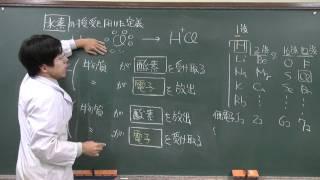 【化学基礎】酸化還元反応①(2of2)~酸化還元の定義~