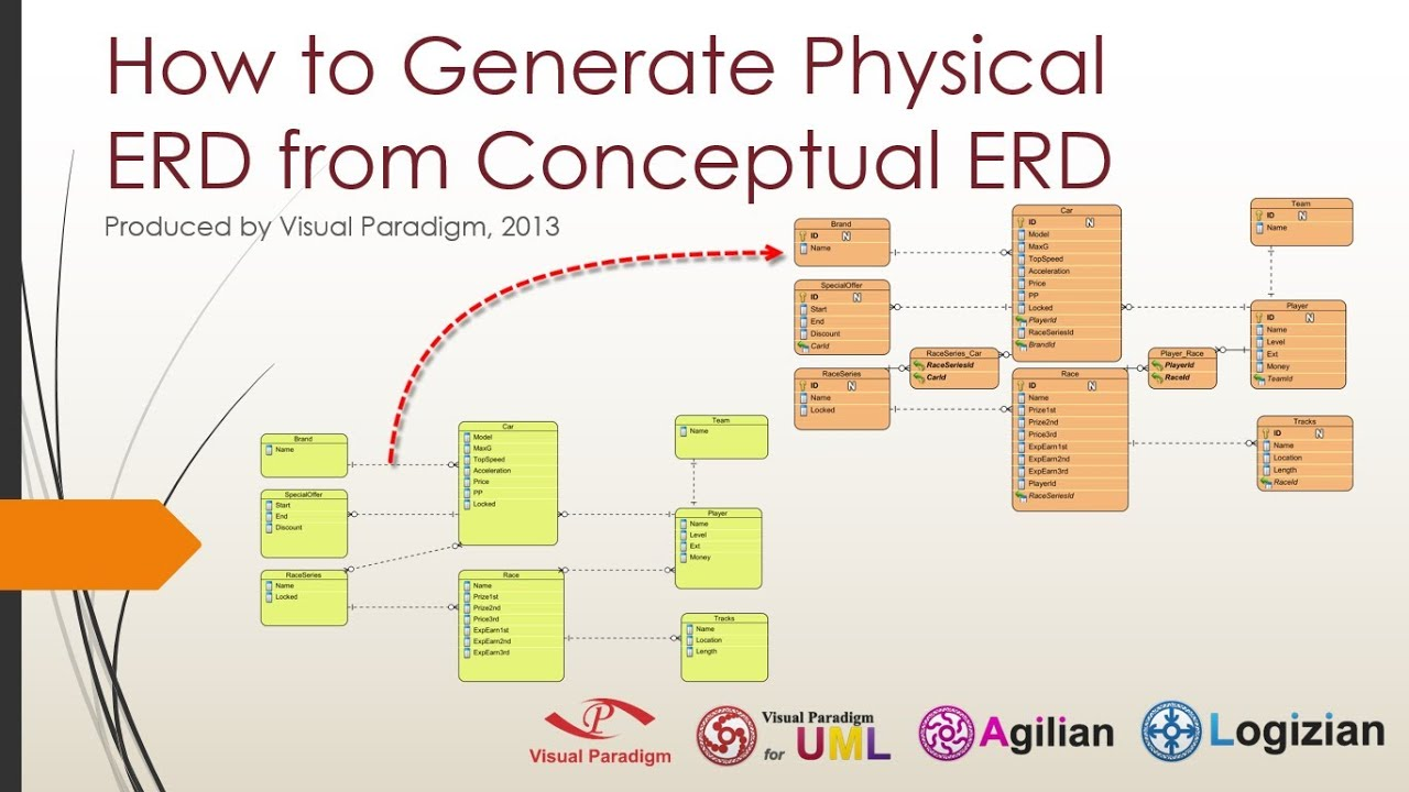 Logical Data Model Example Diagram Visio Sequence Library How To Generate Physical Erd From Conceptual Youtube