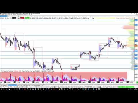 Analyse Market profile pour la semaine 9 2016