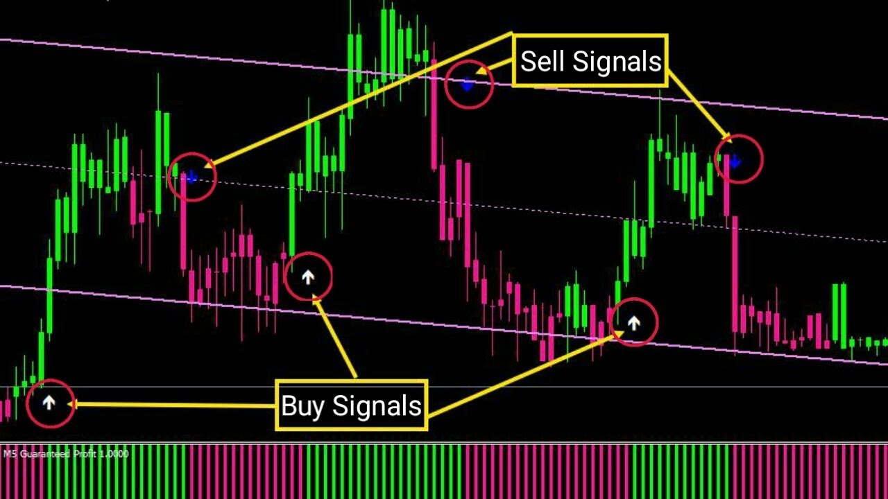 Indicator for trading binary options