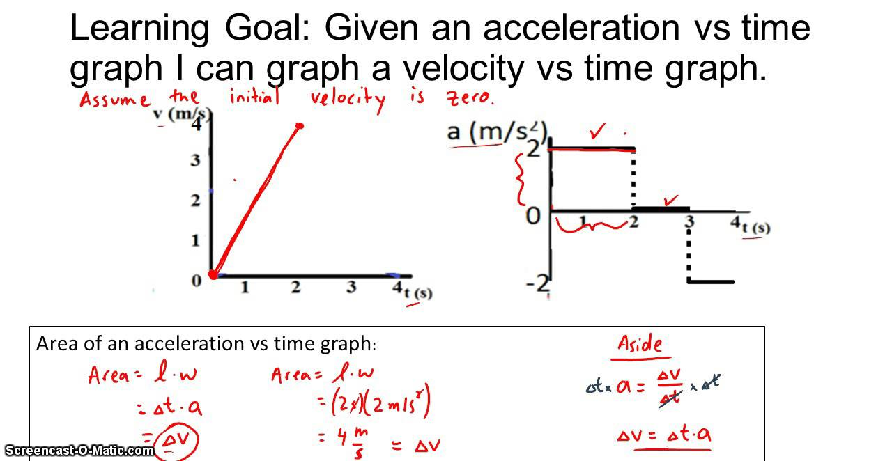 Drawing velocity graphs given acceleration graphs youtube drawing velocity graphs given acceleration graphs ccuart Image collections