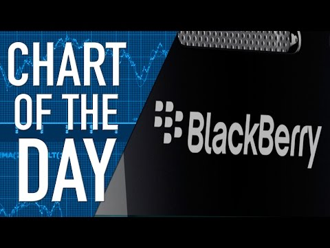 Earnings Expectations from Blackberry Today , Also Turnaround Plan