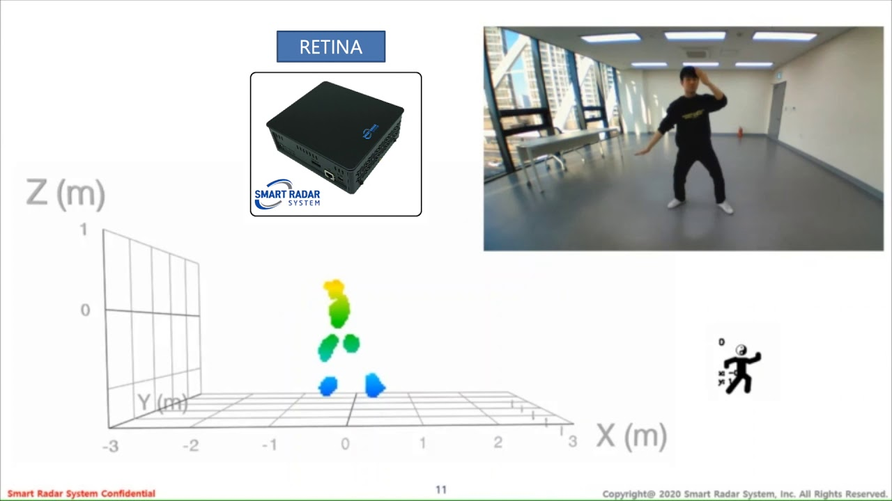 RETINA-4S meets Tai chi Practitioner