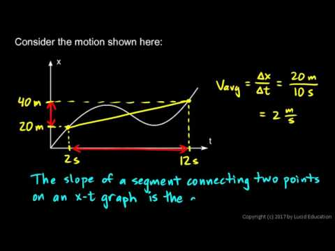 calculus-1.2c---average-and-instantaneous-velocity
