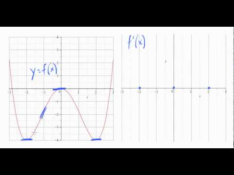 Don't understand the origin on a graph?
