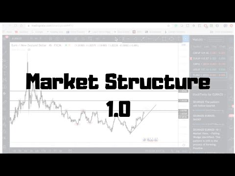SIMPLE PRICE ACTION STRATEGY!
