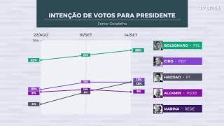 Datafolha: Bolsonaro tem 26%; Haddad e Ciro têm 13% cada um