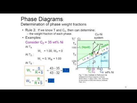 Session 21- Structure and properties of materials MSE230 -Phase Diagrams