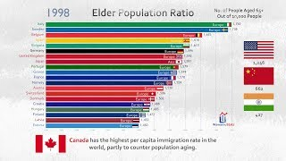 Top 20 Most Aged Country Ranking History (1960-2017)